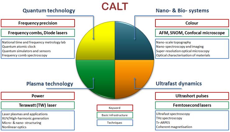 CALT_Infrastructure_units