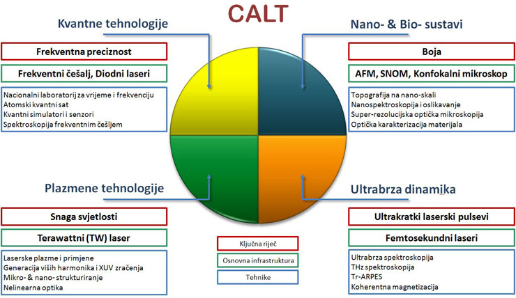CALT_Infrastrukturne_jedinice_small